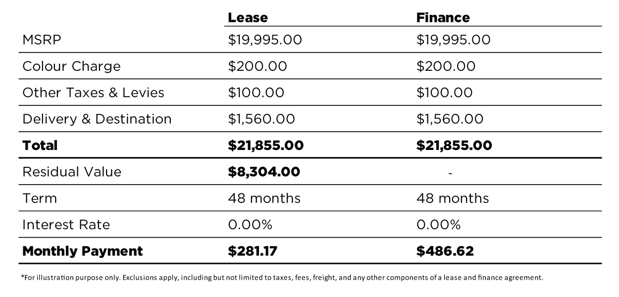 monthly payment breakdown